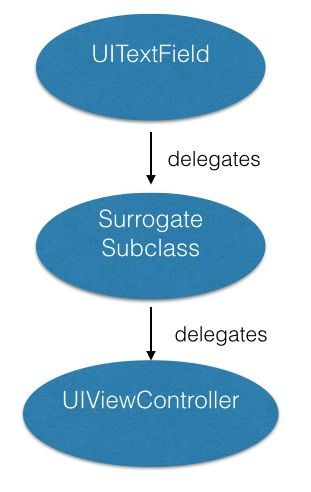 tf delegate with surrogate